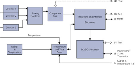 SREM functional block diagram